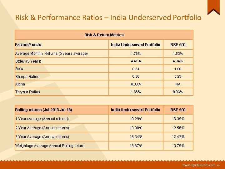 Risk & Performance Ratios – India Underserved Portfolio Risk & Return Metrics Factors/Funds India