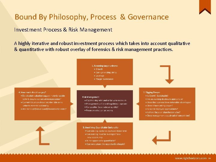 Bound By Philosophy, Process & Governance Investment Process & Risk Management A highly iterative