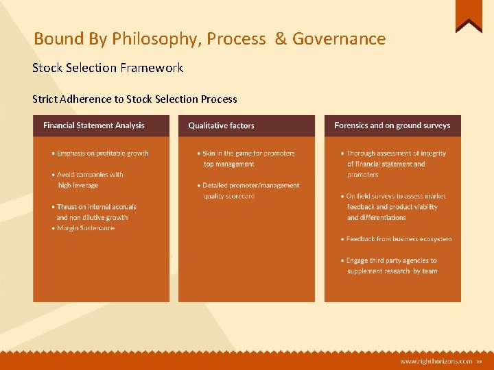 Bound By Philosophy, Process & Governance Stock Selection Framework Strict Adherence to Stock Selection