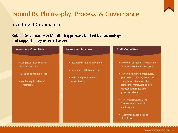 Bound By Philosophy, Process & Governance Investment Governance Robust Governance & Monitoring process backed