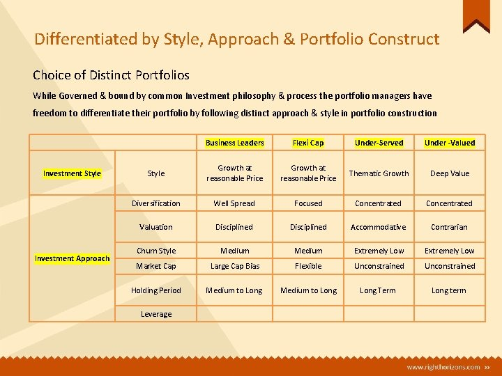 Differentiated by Style, Approach & Portfolio Construct Choice of Distinct Portfolios While Governed &