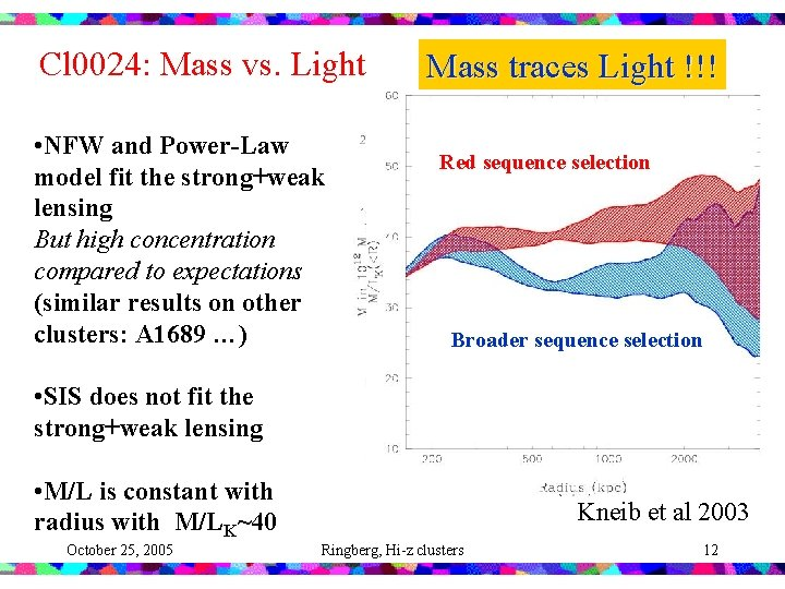 Cl 0024: Mass vs. Light • NFW and Power-Law model fit the strong+weak lensing