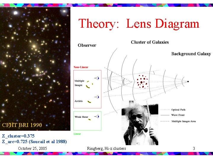 Theory: Lens Diagram CFHT BRI 1990 Z_cluster=0. 375 Z_arc=0. 725 (Soucail et al 1988)