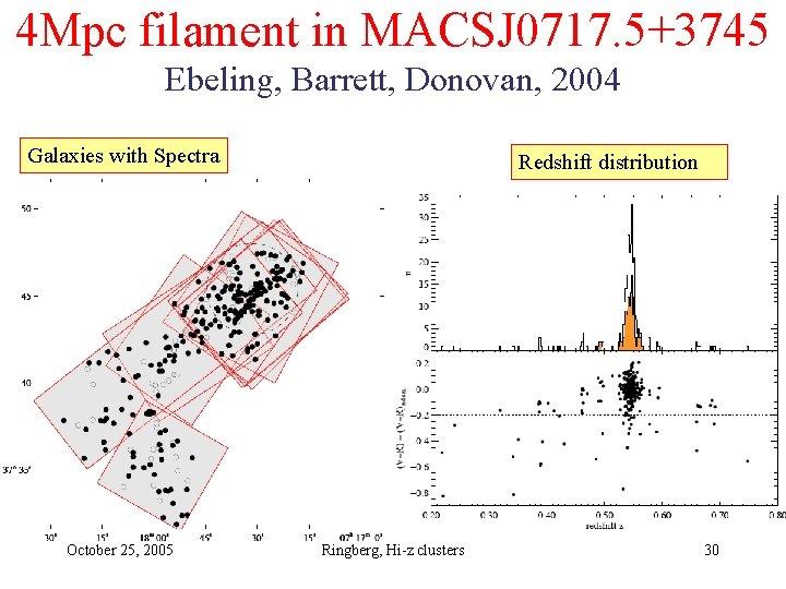 4 Mpc filament in MACSJ 0717. 5+3745 Ebeling, Barrett, Donovan, 2004 Galaxies with Spectra