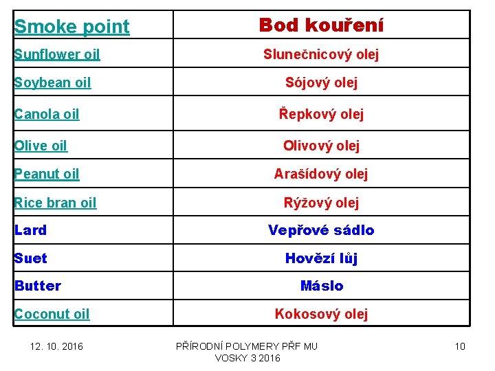 Smoke point Sunflower oil Soybean oil Bod kouření Slunečnicový olej Sójový olej Canola oil