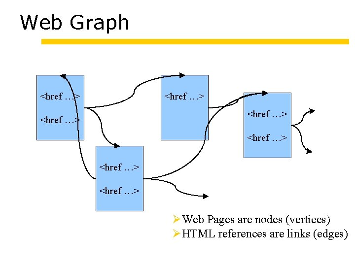 Web Graph <href …> <href …> Web Pages are nodes (vertices) HTML references are