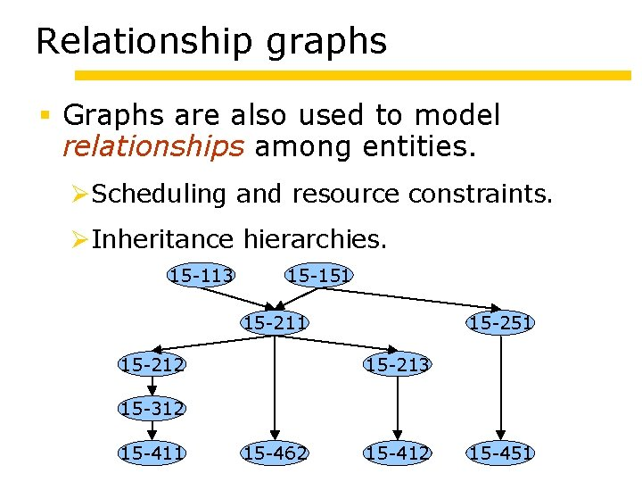 Relationship graphs Graphs are also used to model relationships among entities. Scheduling and resource