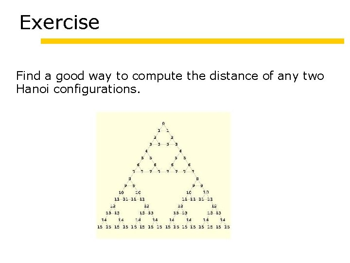 Exercise Find a good way to compute the distance of any two Hanoi configurations.