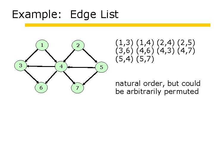 Example: Edge List 1 3 4 6 (1, 3) (1, 4) (2, 5) (3,