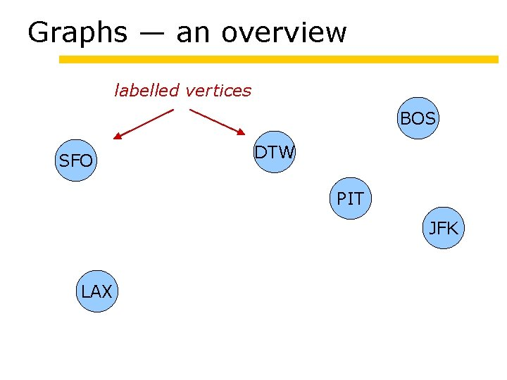 Graphs — an overview labelled vertices BOS SFO DTW PIT JFK LAX