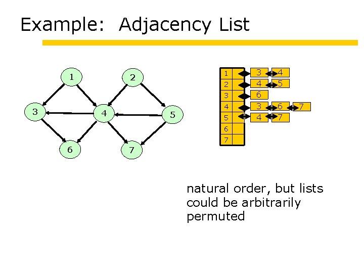 Example: Adjacency List 1 1 2 2 3 3 4 5 3 4 6
