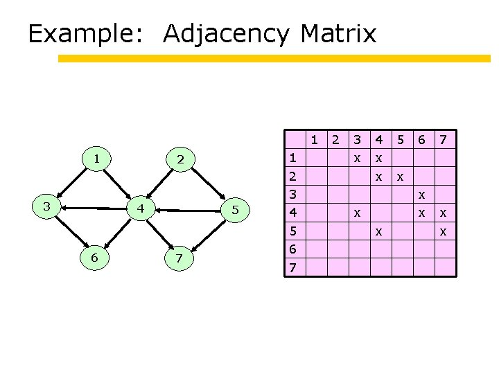 Example: Adjacency Matrix 1 1 3 2 4 6 5 7 1 2 3