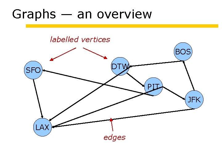 Graphs — an overview labelled vertices BOS SFO DTW PIT JFK LAX edges