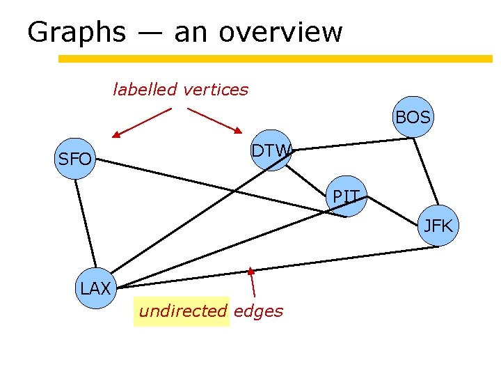 Graphs — an overview labelled vertices BOS SFO DTW PIT JFK LAX undirected edges