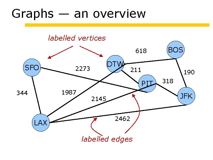 Graphs — an overview labelled vertices 618 SFO DTW 2273 211 190 PIT 1987