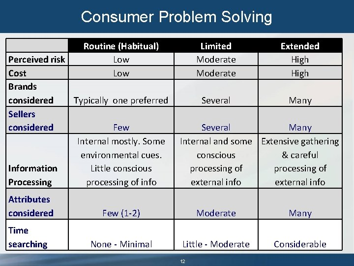 Consumer Problem Solving Routine (Habitual) Low Perceived risk Cost Brands considered Typically one preferred