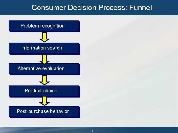 Consumer Decision Process: Funnel Information search Alternative evaluation Product choice Post-purchase behavior 3