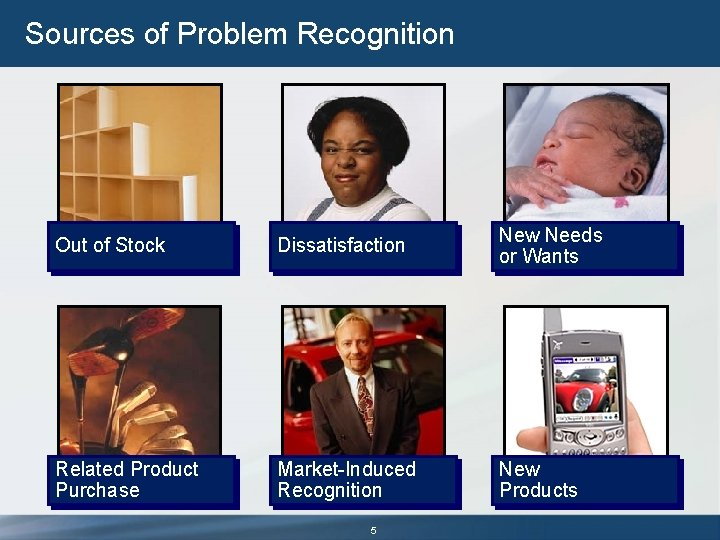 Sources of Problem Recognition Out of Stock Dissatisfaction New Needs or Wants Related Product