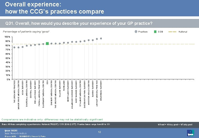 Overall experience: how the CCG's practices compare Q 31. Overall, how would you describe