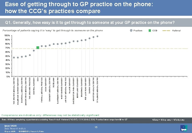 Ease of getting through to GP practice on the phone: how the CCG's practices