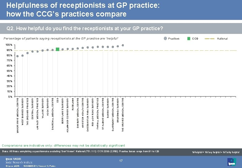 Helpfulness of receptionists at GP practice: how the CCG's practices compare Q 2. How
