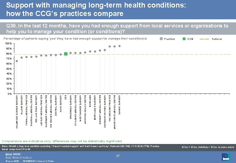 Support with managing long-term health conditions: how the CCG's practices compare Q 38. In