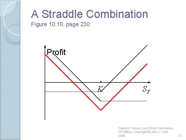 A Straddle Combination Figure 10. 10, page 230 Profit K ST Options, Futures, and