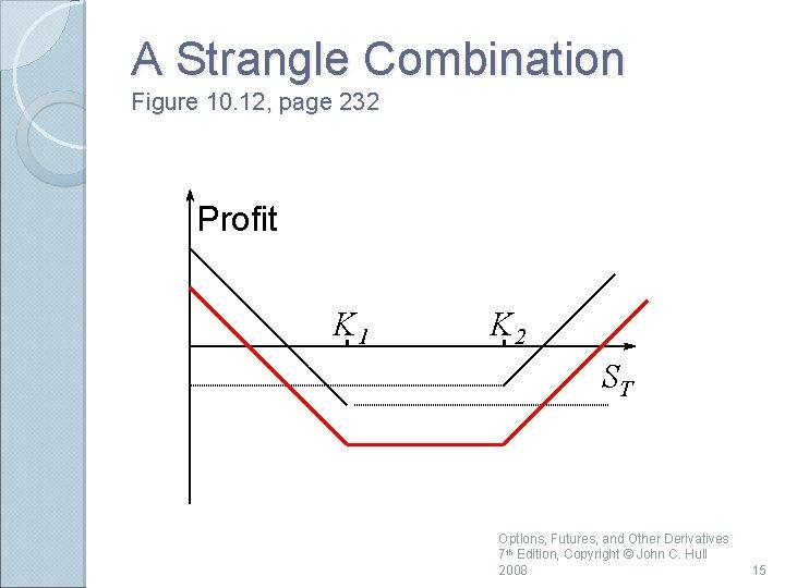 A Strangle Combination Figure 10. 12, page 232 Profit K 1 K 2 ST
