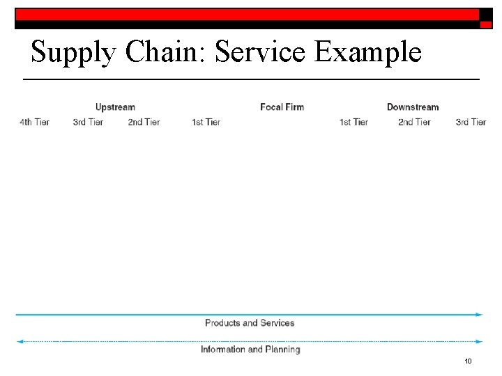 Supply Chain: Service Example 10
