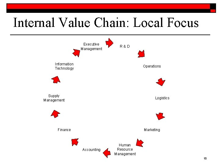 Internal Value Chain: Local Focus Executive Management R&D Information Technology Operations Supply Management Logistics