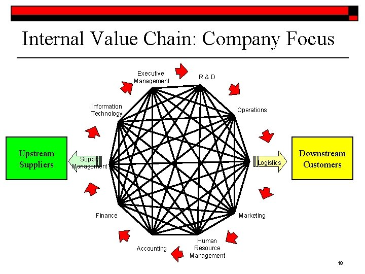 Internal Value Chain: Company Focus Executive Management R&D Information Technology Upstream Suppliers Operations Supply