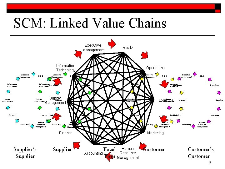 SCM: Linked Value Chains Executive Management R&D Information Technology Operations Supply Logistics Management Supply