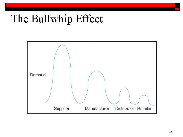 The Bullwhip Effect 22