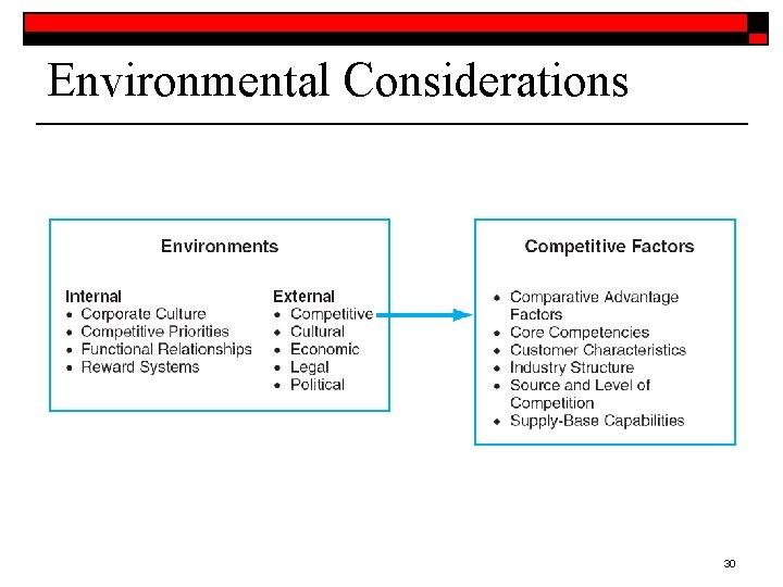 Environmental Considerations 30