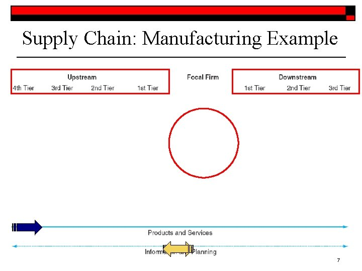Supply Chain: Manufacturing Example 7