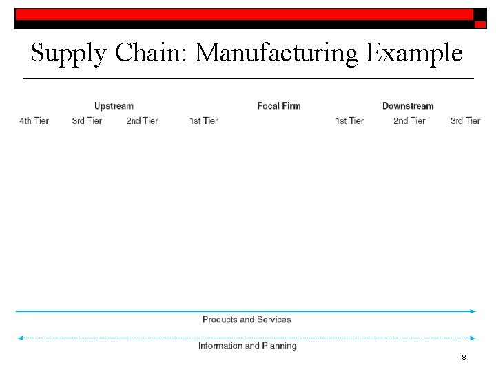 Supply Chain: Manufacturing Example 8