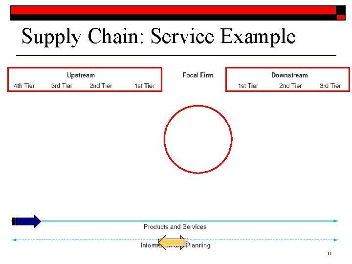 Supply Chain: Service Example 9