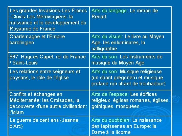 Les grandes Invasions-Les Francs Arts du langage: Le roman de -Clovis-Les Mérovingiens: la Renart