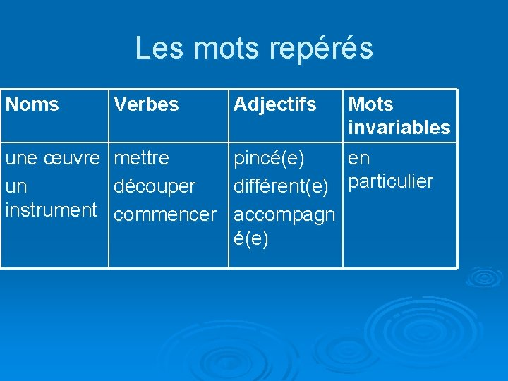 Les mots repérés Noms Verbes Adjectifs Mots invariables une œuvre mettre pincé(e) en un
