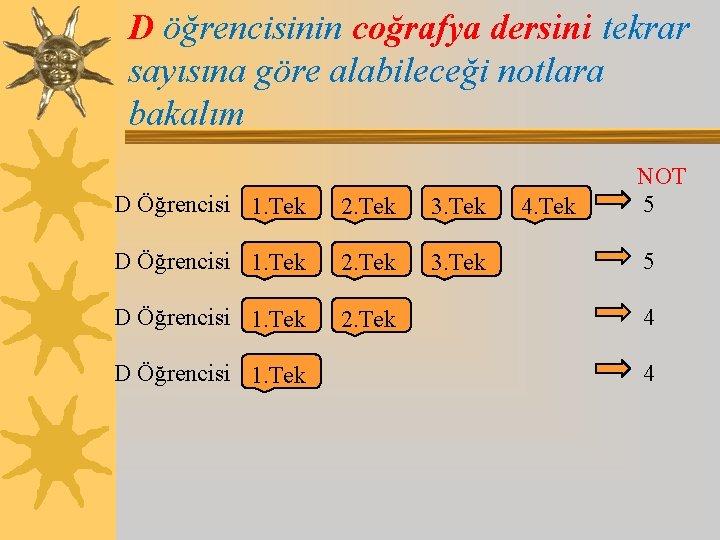 D öğrencisinin coğrafya dersini tekrar sayısına göre alabileceği notlara bakalım D Öğrencisi 1. Tek