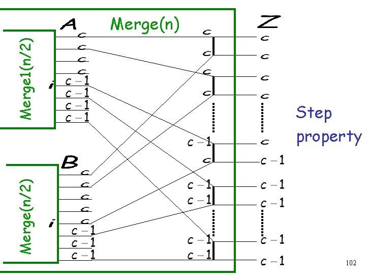 Step property Merge(n/2) Merge 1(n/2) Merge(n) 102