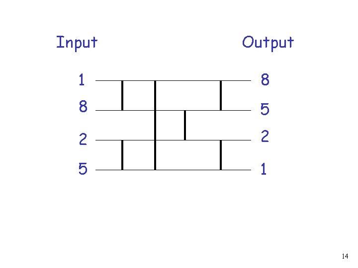 Input Output 1 8 8 5 2 2 5 1 14