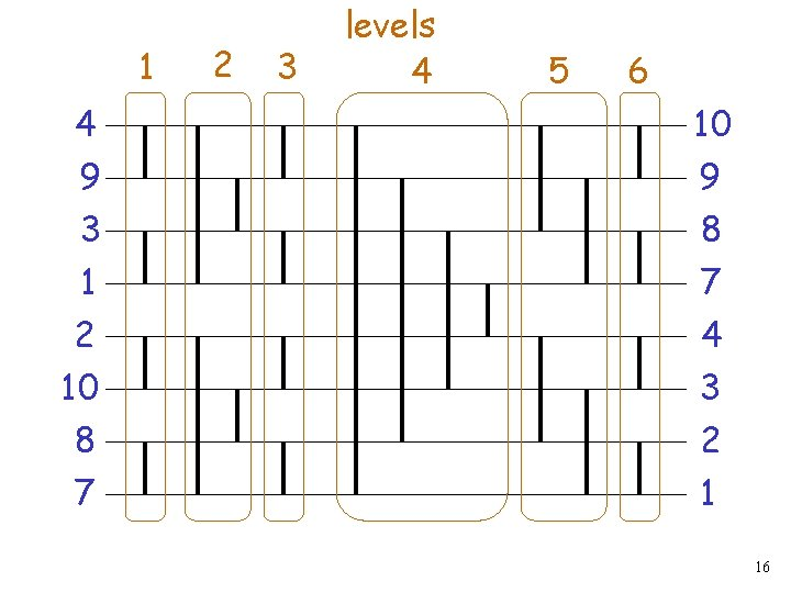 1 2 3 levels 4 5 6 4 10 9 3 1 9 8