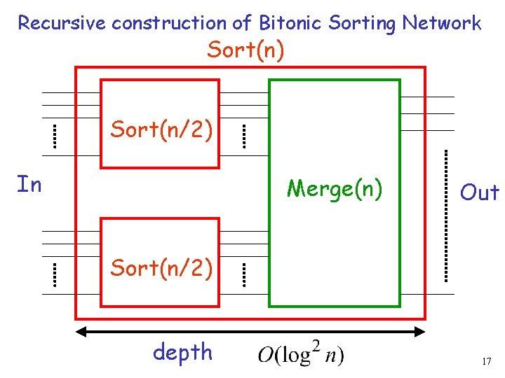 Recursive construction of Bitonic Sorting Network Sort(n) Sort(n/2) In Merge(n) Out Sort(n/2) depth 17