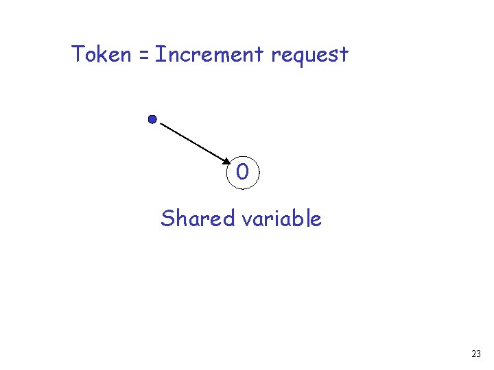 Token = Increment request 0 Shared variable 23