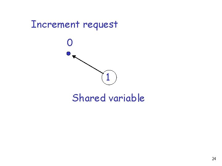 Increment request 0 1 Shared variable 24