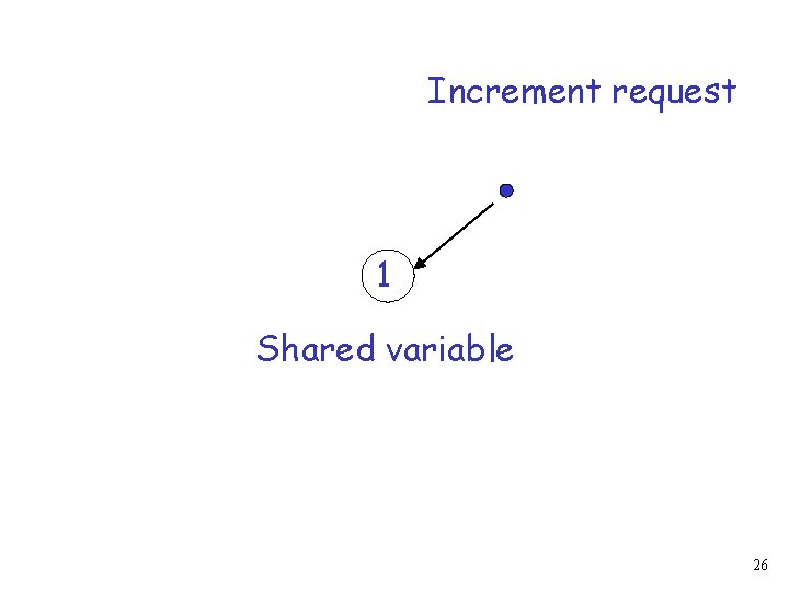 Increment request 1 Shared variable 26