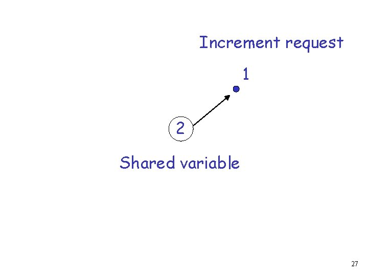 Increment request 1 2 Shared variable 27
