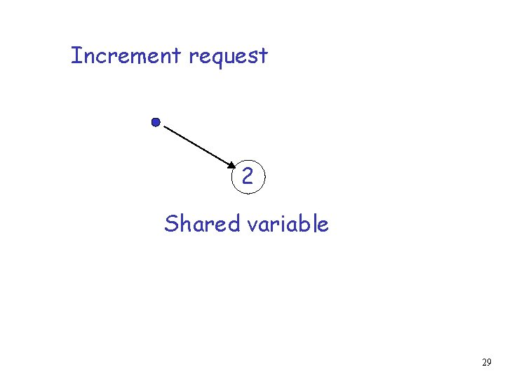 Increment request 2 Shared variable 29
