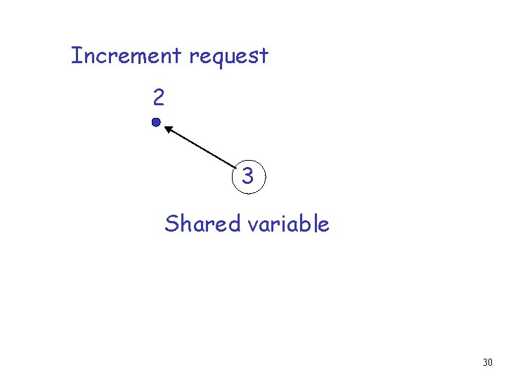 Increment request 2 3 Shared variable 30